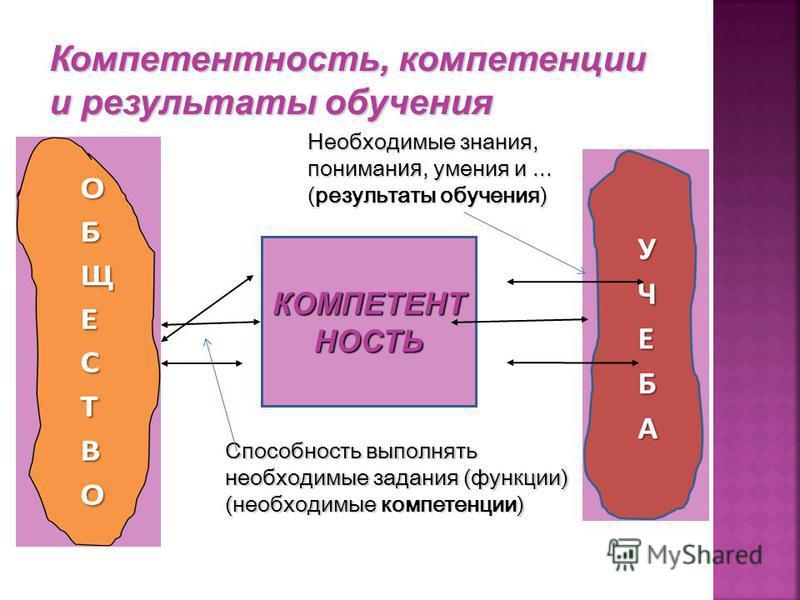 КОМПЕТЕНТ НОСТЬ Способность выполнять необходимые задания (функции) (необходимые компетенции) Необходимые знания, понимания, умения и... (результаты обучения)