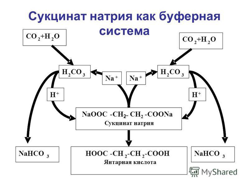 Сукцинат натрия как буферная система