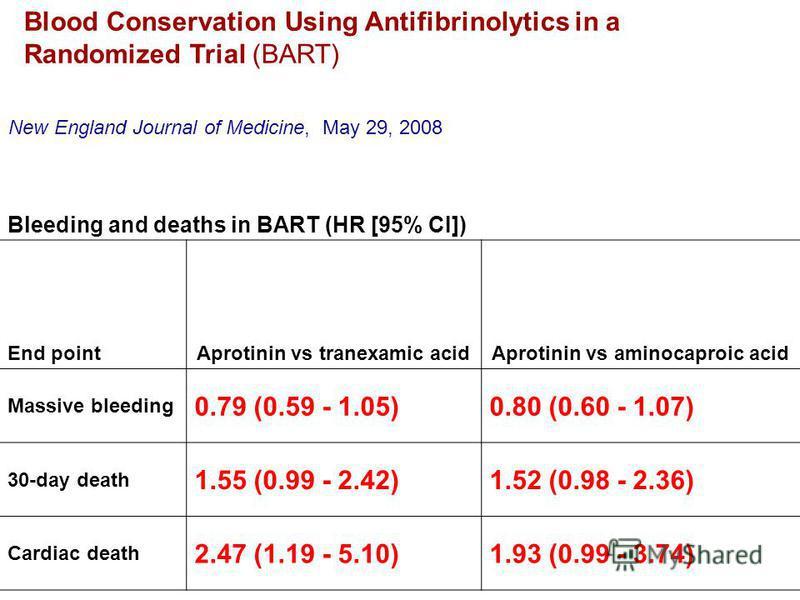 Bleeding and deaths in BART (HR [95% CI]) End pointAprotinin vs tranexamic acidAprotinin vs aminocaproic acid Massive bleeding 0.79 (0.59 - 1.05)0.80 (0.60 - 1.07) 30-day death 1.55 (0.99 - 2.42)1.52 (0.98 - 2.36) Cardiac death 2.47 (1.19 - 5.10)1.93