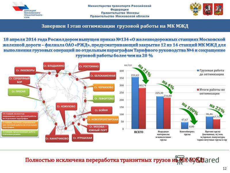 Завершен I этап оптимизации грузовой работы на МК МЖД Министерство транспорта Российской Федерации Правительство Москвы Правительство Московской области 12