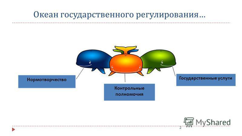 2 Океан государственного регулирования … Нормотворчество Государственные услуги Контрольные полномочия