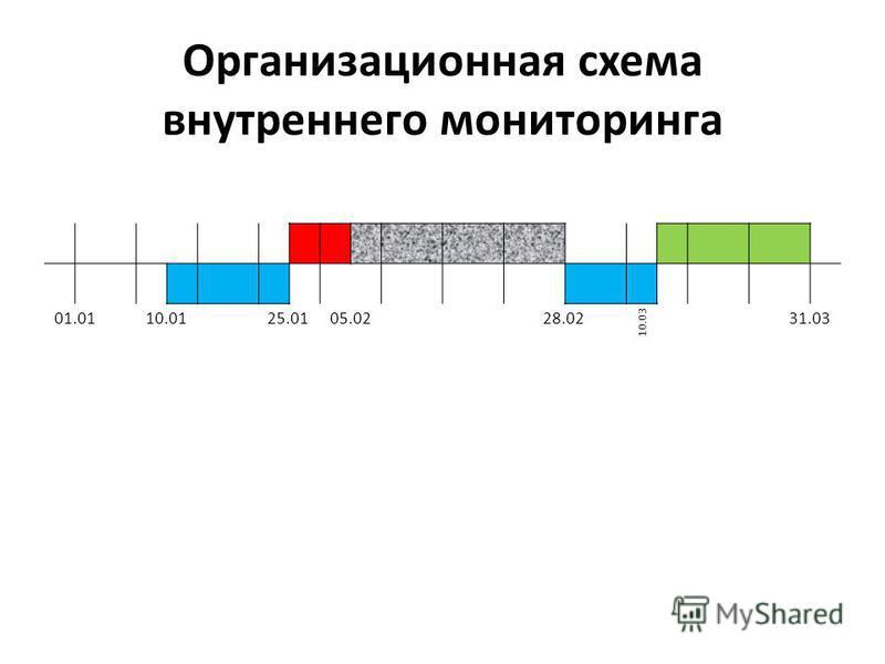 Организационная схема внутреннего мониторинга 01.0110.0125.0105.0228.02 10.03 31.03