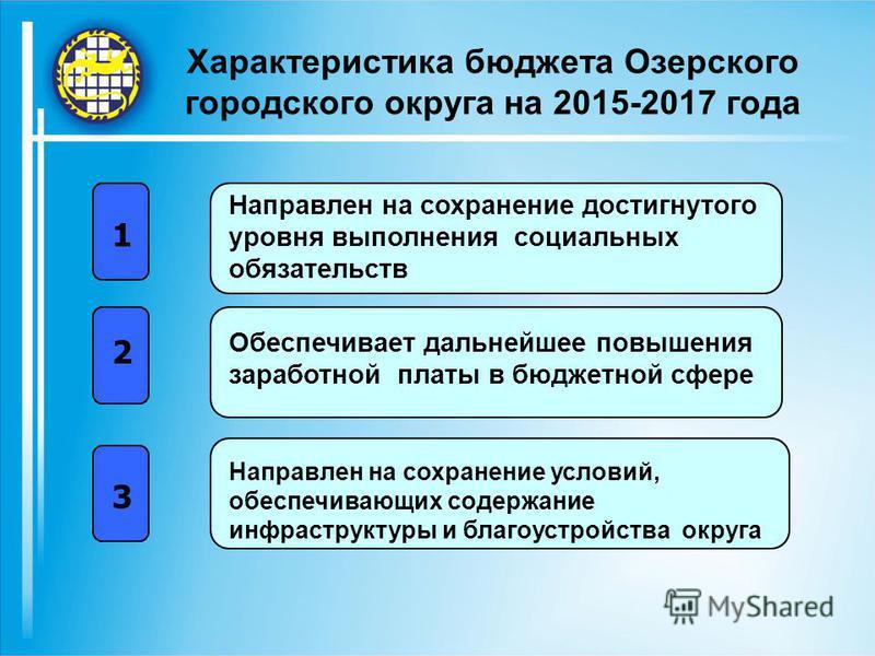Характеристика бюджета Озерского городского округа на 2015-2017 года 1 2 3 Направлен на сохранение достигнутого уровня выполнения социальных обязательств Обеспечивает дальнейшее повышения заработной платы в бюджетной сфере Направлен на сохранение усл