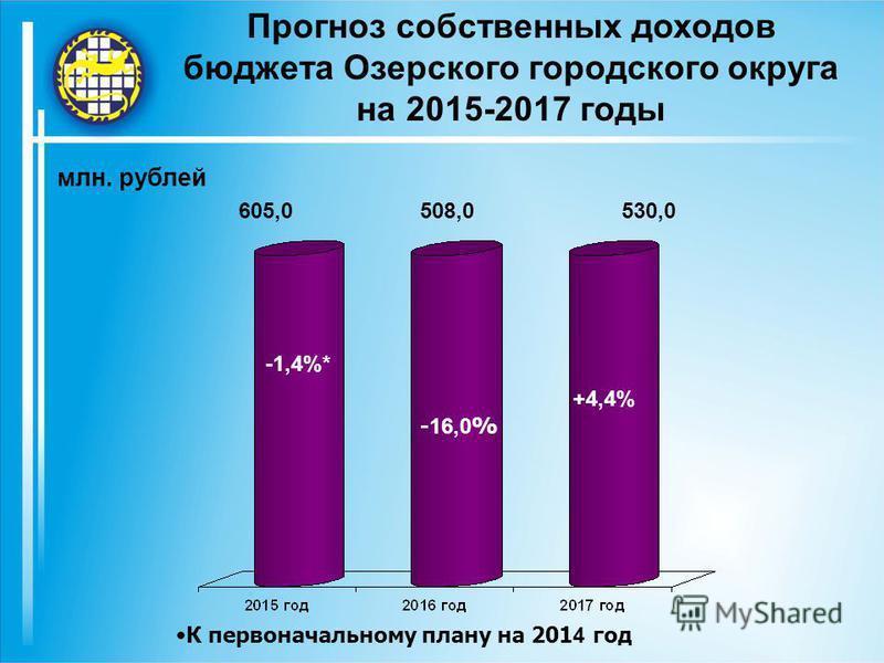 Прогноз собственных доходов бюджета Озерского городского округа на 2015-2017 годы млн. рублей 605,0508,0530,0 -1,4%* - 16,0 % +4,4% К первоначальному плану на 201 4 год