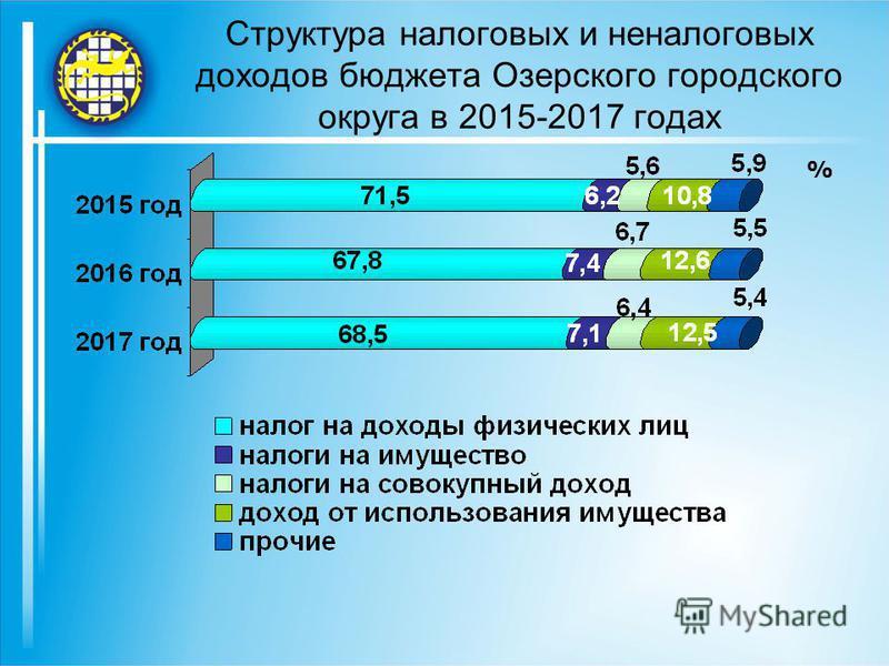 Структура налоговых и неналоговых доходов бюджета Озерского городского округа в 2015-2017 годах %