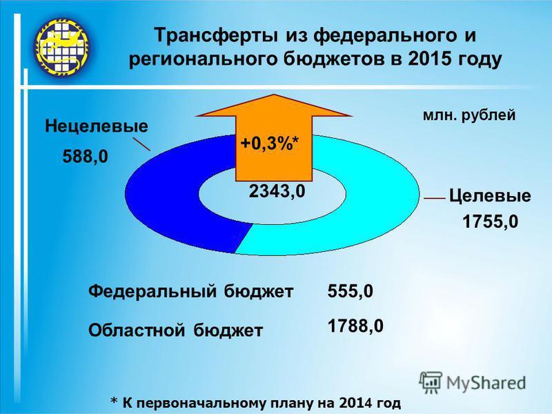 Трансферты из федерального и регионального бюджетов в 2015 году Нецелевые Целевые 1755,0 588,0 млн. рублей 2343,0 +0,3%* Федеральный бюджет Областной бюджет 555,0 1788,0 * К первоначальному плану на 201 4 год