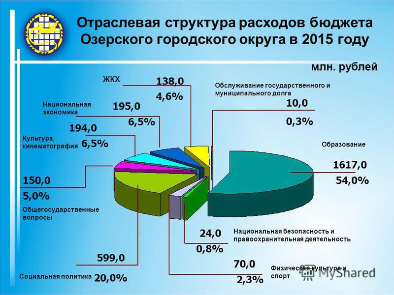 Отраслевая структура расходов бюджета Озерского городского округа в 2015 году млн. рублей Образование 1617,0 54,0% Обслуживание государственного и муниципального долга 10,0 0,3% ЖКХ 138,0 4,6% Национальная экономика 195,0 6,5% Культура, кинематографи