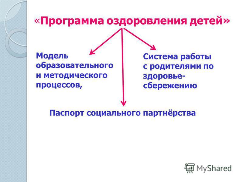 «Программа оздоровления детей» Модель образовательного и методического процессов, Система работы с родителями по здоровье- сбережению Паспорт социального партнёрства