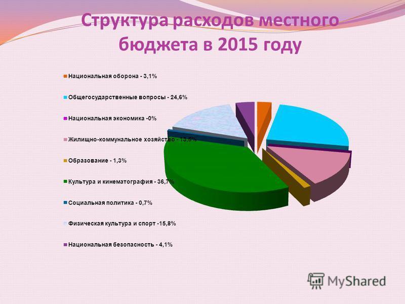 Структура расходов местного бюджета в 2015 году