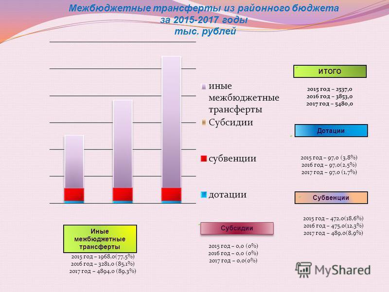 Межбюджетные трансферты из районного бюджета за 2015-2017 годы тыс. рублей ИТОГО 2015 год – 2537,0 2016 год – 3853,0 2017 год – 5480,0 Дотации 2015 год – 97,0 (3,8%) 2016 год – 97,0(2,5%) 2017 год – 97,0 (1,7%) Субвенции 2015 год – 472,0(18,6%) 2016