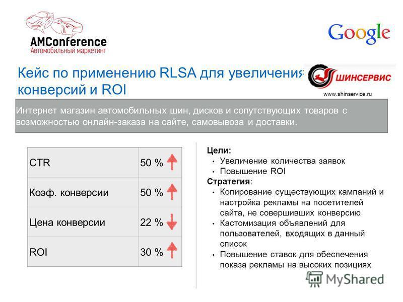 Кейс по применению RLSA для увеличения конверсий и ROI Интернет магазин автомобильных шин, дисков и сопутствующих товаров с возможностью онлайн-заказа на сайте, самовывоза и доставки. CTR50 % Коэф. конверсии 50 % Цена конверсии 22 % ROI30 % Цели: Уве