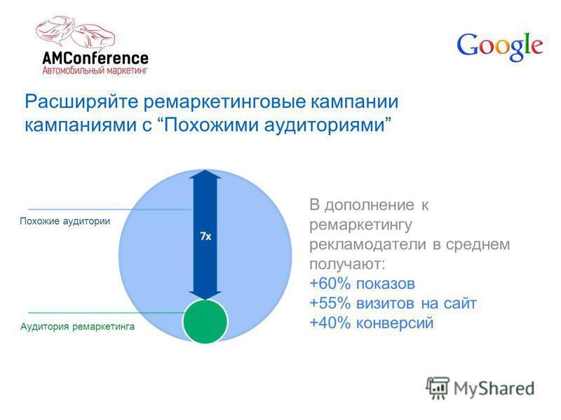 Расширяйте маркетинговые кампании кампаниями с Похожими аудиториями Аудитория ремаркетинга Похожие аудитории В дополнение к ремаркетингу рекламодатели в среднем получают: +60% показов +55% визитов на сайт +40% конверсий