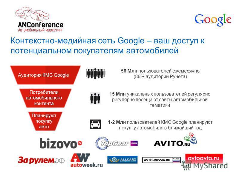Контекстно-медийная сеть Google – ваш доступ к потенциальном покупателям автомобилей Аудитория КМС Google Потребители автомобильного контента Планируют покупку авто 56 Млн пользователей ежемесячно (86% аудитории Рунета) 15 Млн уникальных пользователе