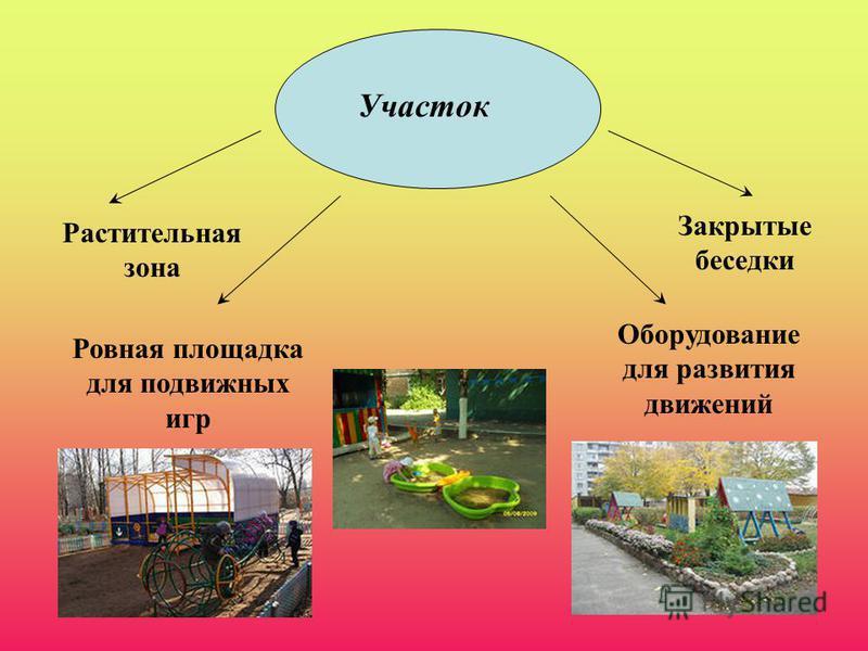 Участок Растительная зона Ровная площадка для подвижных игр Оборудование для развития движений Закрытые беседки