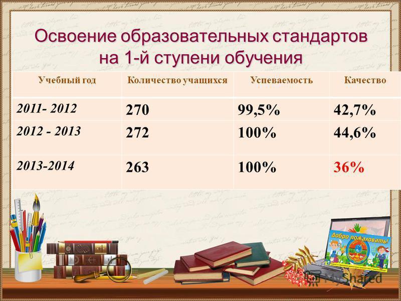 Освоение образовательных стандартов на 1-й ступени обучения Учебный год Количество учащихся Успеваемость Качество 2011- 2012 27099,5%42,7% 2012 - 2013 272100%44,6% 2013-2014 263100%36%