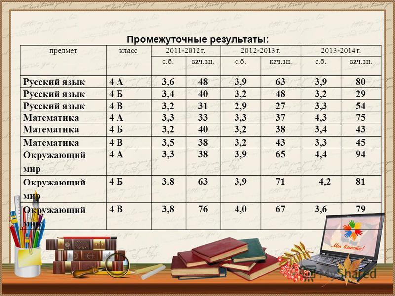 предмет класс 2011-2012 г.2012-2013 г.2013-2014 г. с.б.кач.зн.с.б.кач.зн.с.б.кач.зн. Русский язык 4 А3,6483,9633,980 Русский язык 4 Б3,4403,2483,229 Русский язык 4 В3,2312,9273,354 Математика 4 А3,3333,3374,375 Математика 4 Б3,2403,2383,443 Математик