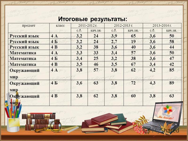 предмет класс 2011-2012 г.2012-2013 г.2013-2014 г. с.б.кач.зн.с.б.кач.зн.с.б.кач.зн. Русский язык 4 А3,2243,9653,650 Русский язык 4 Б3,2242,7193,658 Русский язык 4 В3,2383,6403,644 Математика 4 А3,3333,4573,650 Математика 4 Б3,4253,2383,647 Математик