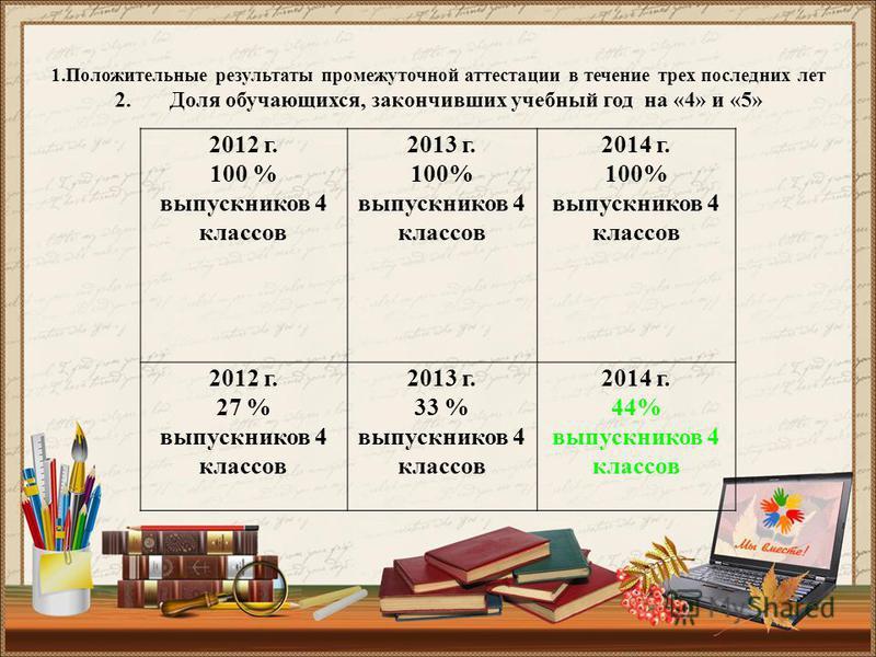 2012 г. 100 % выпускников 4 классов 2013 г. 100% выпускников 4 классов 2014 г. 100% выпускников 4 классов 2012 г. 27 % выпускников 4 классов 2013 г. 33 % выпускников 4 классов 2014 г. 44% выпускников 4 классов 1. Положительные результаты промежуточно