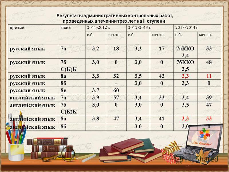 Результаты административных контрольных работ, проведенных в течении трех летт на II ступени: предмет класс 2011-2012 г.2012-2013 г.2013-2014 г. с.б.кач.зн.с.б.кач.зн.с.б.кач.зн. русский язык 7 а 3,2183,2177 аККО 3,4 33 русский язык 7 б С(К)К 3,00 07