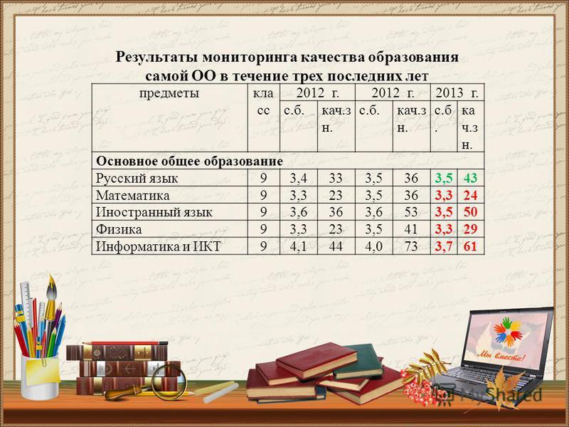 предметы класс 2012 г. 2013 г. с.б.кач.з н. с.б.кач.з н. с.б. ка ч.з н. Основное общее образование Русский язык 93,4333,5363,543 Математика 93,3233,5363,324 Иностранный язык 93,6363,6533,550 Физика 93,3233,5413,329 Информатика и ИКТ94,1444,0733,761 Р