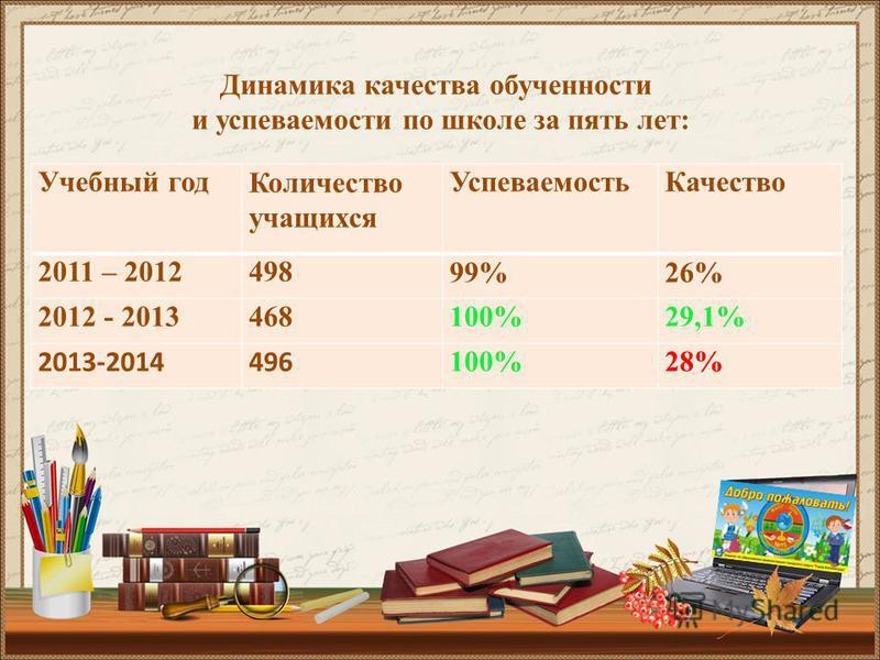 Учебный год Количество учащихся Успеваемость Качество 2011 – 201249899%26% 2012 - 2013468100%29,1% 2013-2014496 100%28% Динамика качества обученности и успеваемости по школет за пять летт: