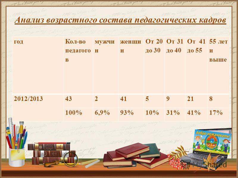 год Кол-во педагогов мужчин женщин От 20 до 30 От 31 до 40 От 41 до 55 55 летт и выше 2012/20134324159218 100%6,9%93%10%31%41%17% Анализ возрастного состава педагогических кадров