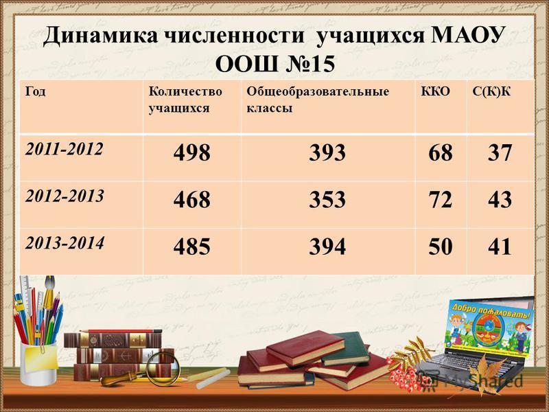 Динамика числетнности учащихся МАОУ ООШ 15 Год Количество учащихся Общеобразовательные классы ККОС(К)К 2011-2012 4983936837 2012-2013 4683537243 2013-2014 4853945041