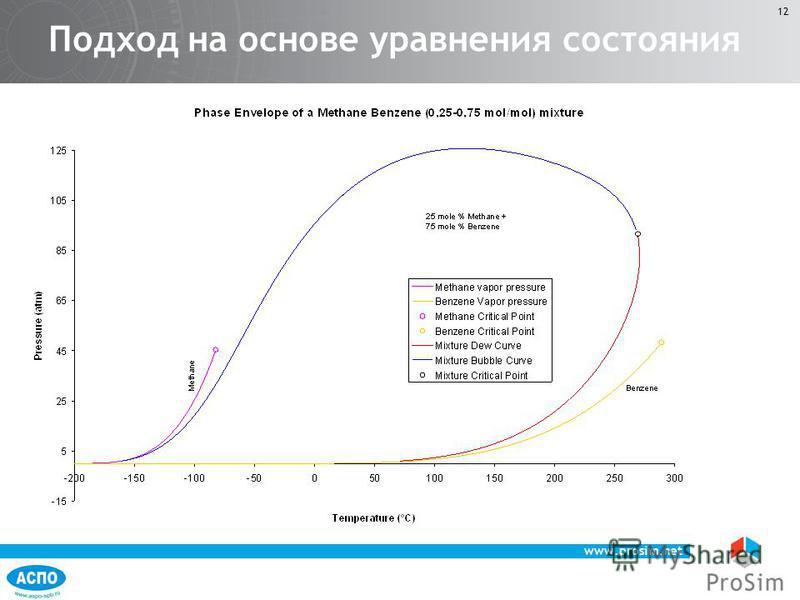 www.prosim.net 12 Подход на основе уравнения состояния