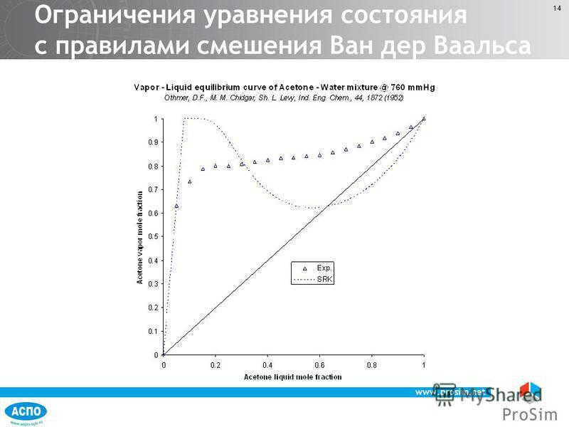www.prosim.net 14 Ограничения уравнения состояния с правилами смешения Ван дер Ваальса