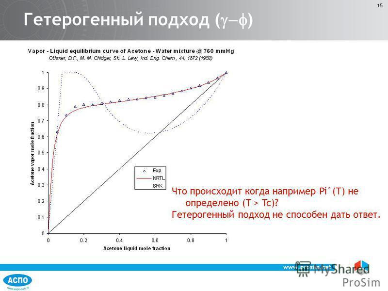 www.prosim.net 15 Гетерогенный подход ( ) Что происходит когда например Pi°(T) не определено (T > Tc)? Гетерогенный подход не способен дать ответ.