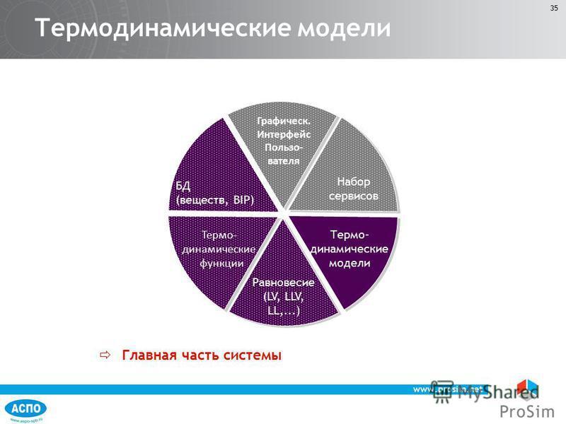 www.prosim.net 35 Термодинамические модели Главная часть системы БД (веществ, BIP) Равновесие (LV, LLV, LL,...) Термо- динамические функции Графическ. Интерфейс Пользо- вателя Набор сервисов Термо- динамические модели