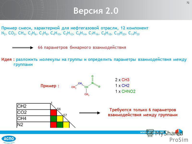 www.prosim.net 72 Пример смеси, характерной для нефтегазовой отрасли, 12 компонент N 2, CO 2, CH 4, C 2 H 6, C 3 H 8, C 4 H 10, C 5 H 12, C 6 H 14, C 7 H 16, C 8 H 18, C 10 H 20, C 14 H 30 66 параметров бинарного взаимодействия 2 x CH3 1 x CH2 1 x CH