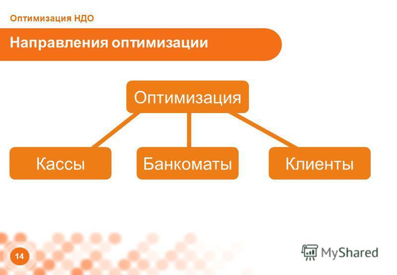 14 Направления оптимизации Оптимизация НДО Кассы БанкоматыКлиенты Оптимизация