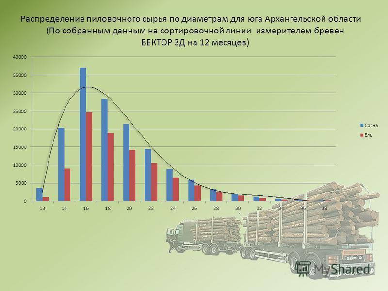 . Распределение пиловочного сырья по диаметрам для юга Архангельской области (По собранным данным на сортировочной линии измерителем бревен ВЕКТОР 3Д на 12 месяцев)