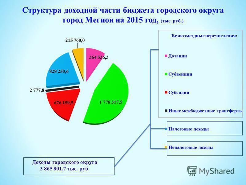 Структура доходной части бюджета городского округа город Мегион на 2015 год, (тыс. руб.) Доходы городского округа 3 865 801,7 тыс. руб. Безвозмездные перечисления :