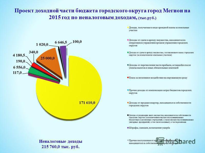Проект доходной части бюджета городского округа город Мегион на 2015 год по неналоговым доходам, (тыс.руб.) Неналоговые доходы 215 760,0 тыс. руб.