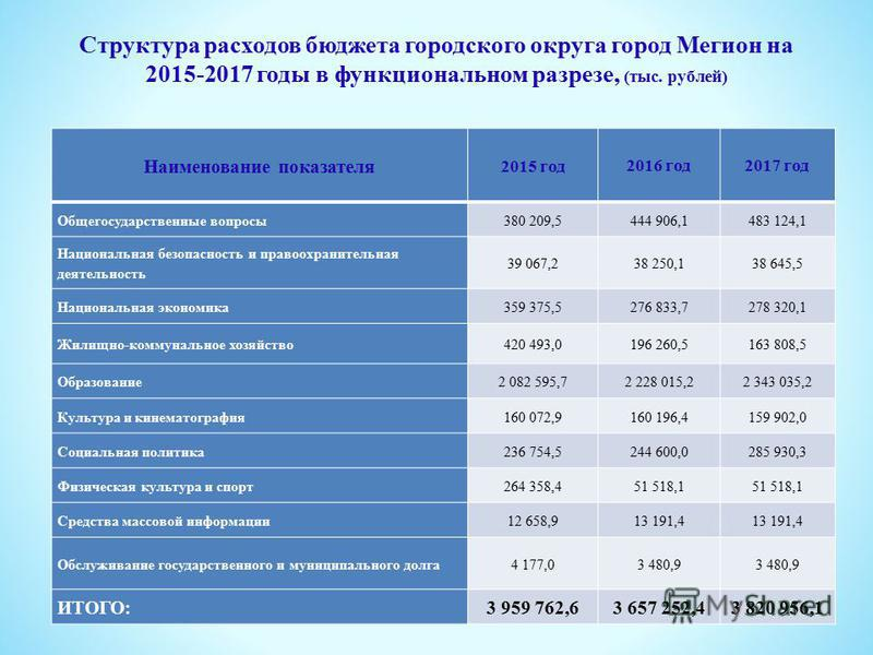 Структура расходов бюджета городского округа город Мегион на 2015-2017 годы в функциональном разрезе, (тыс. рублей) Наименование показателя 2015 год 2016 год 2017 год Общегосударственные вопросы 380 209,5444 906,1483 124,1 Национальная безопасность и
