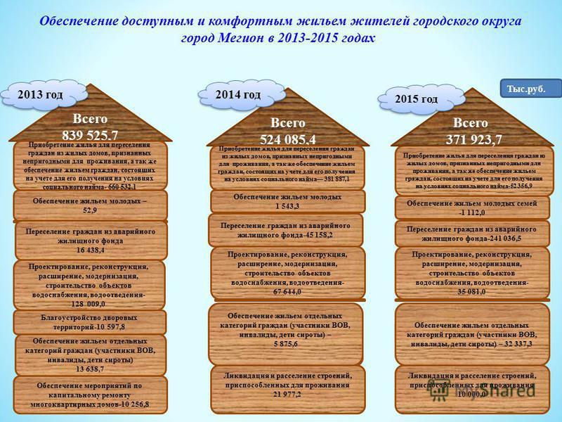 Всего 839 525,7 Приобретение жилья для переселения граждан из жилых домов, признанных непригодными для проживания, а так же обеспечение жильем граждан, состоящих на учете для его получения на условиях социального найма- 660 532,1 Всего 524 085,4 Прио