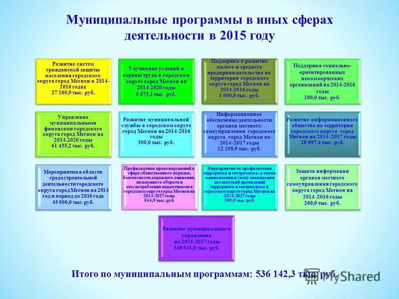 Муниципальные программы в иных сферах деятельности в 2015 году Развитие систем гражданской защиты населения городского округа город Мегион в 2014- 2016 годах 27 180,9 тыс. руб. Улучшение условий и охраны труда в городском округе город Мегион на 2014-