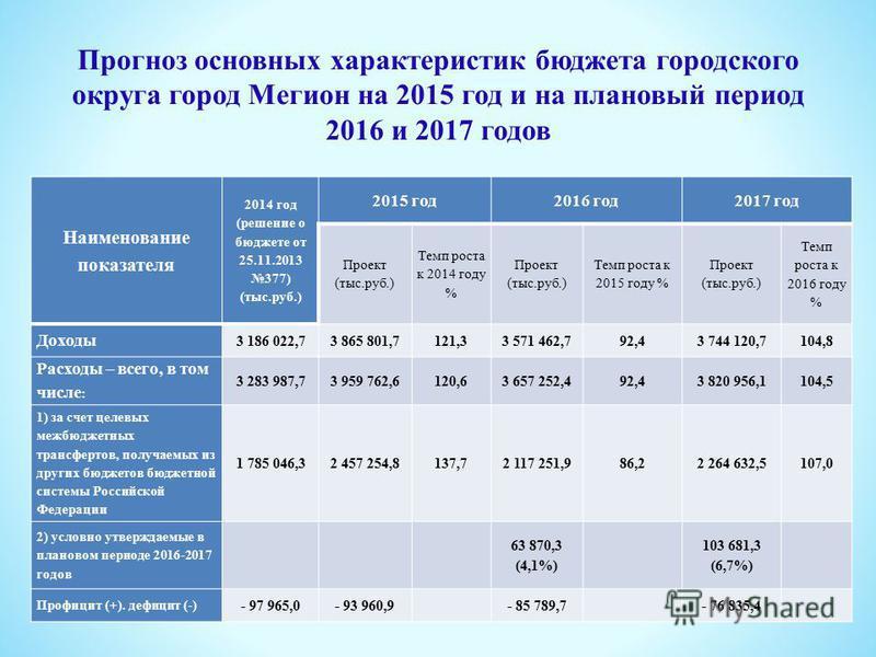 Прогноз основных характеристик бюджета городского округа город Мегион на 2015 год и на плановый период 2016 и 2017 годов Наименование показателя 2014 год (решение о бюджете от 25.11.2013 377) (тыс.руб.) 2015 год 2016 год 2017 год Проект (тыс.руб.) Те