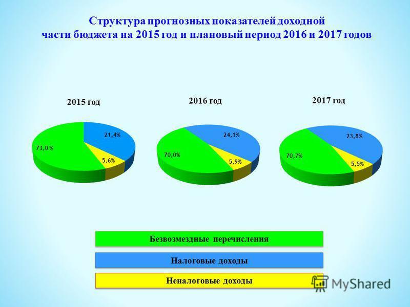 2015 год 2016 год 2017 год Структура прогнозных показателей доходной части бюджета на 2015 год и плановый период 2016 и 2017 годов Безвозмездные перечисления Налоговые доходы Неналоговые доходы