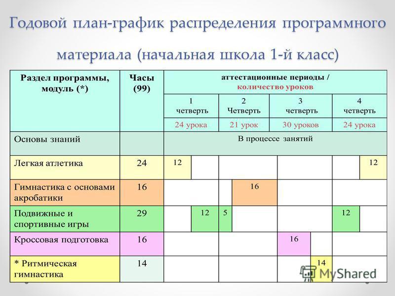 Годовой план-график распределения программного материала (начальная школа 1-й класс)