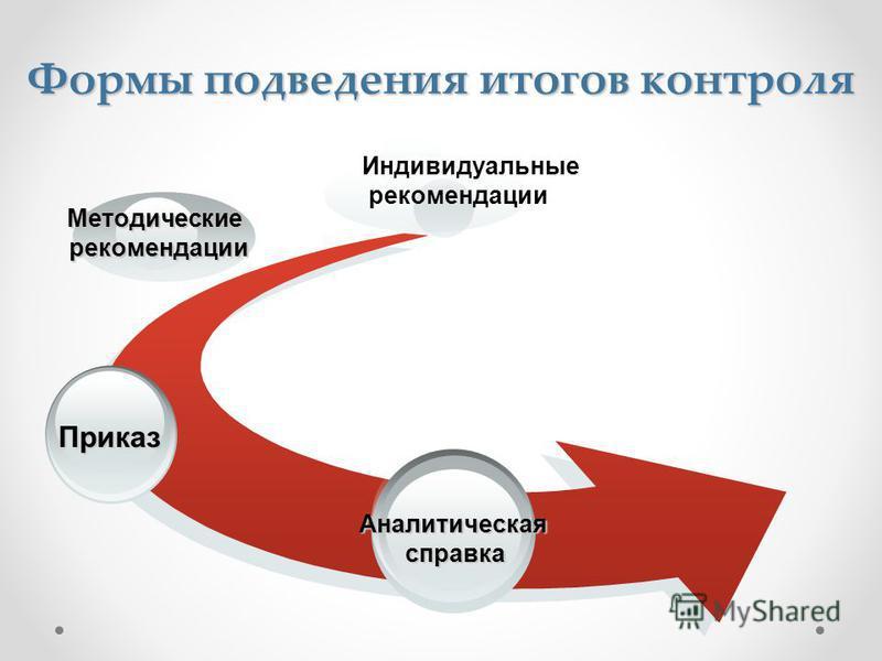 Формы подведения итогов контроля Аналитическаясправка Приказ Методические рекомендации рекомендации Индивидуальные рекомендации