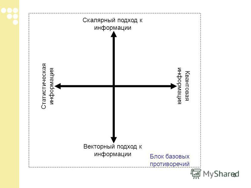6 Скалярный подход к информации Векторный подход к информации Статистическая информация Квантовая информация Блок базовых противоречий