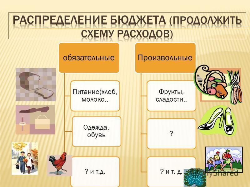 обязательные Питание(хлеб, молоко.. Одежда, обувь ? и т.д. Произвольные Фрукты, сладости.. ?? и т. д.