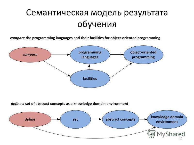 Семантическая модель результата обучения 11