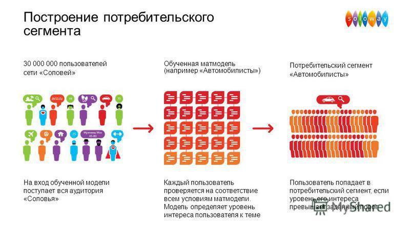 Построение потребительского сегмента 30 000 000 пользователей сети «Соловей» Потребительский сегмент «Автомобилисты» Обученная мат модель (например «Автомобилисты») На вход обученной модели поступает вся аудитория «Соловья» Каждый пользователь провер