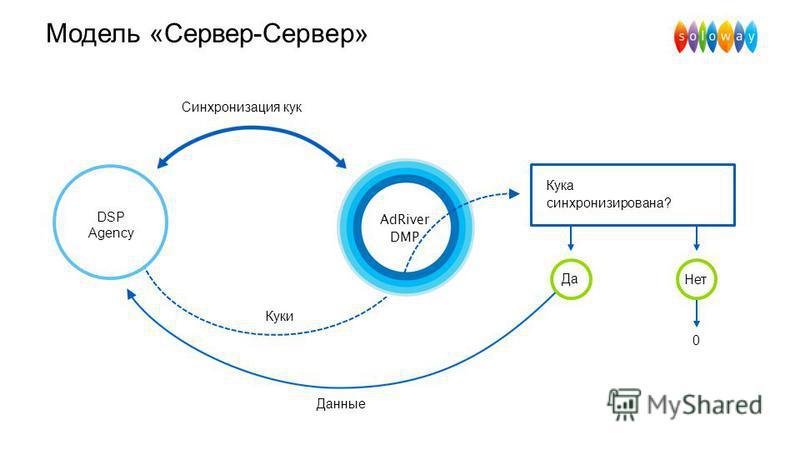 Модель «Сервер-Сервер» Синхронизация кук DSP Agency Куки Кука синхронизирована? Нет Да 0 Данные AdRiver DMP