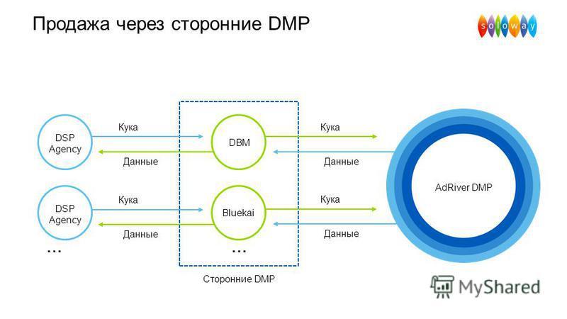 Продажа через сторонние DMP Сторонние DMP … DBM Bluekai DSP Agency Кука Данные Кука Данные Кука Данные Кука Данные … AdRiver DMP