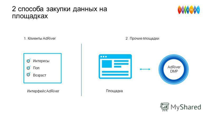 2 способа закупки данных на площадках 1. Клиенты AdRiver Площадка Интерфейс AdRiver Интересы Пол Возраст AdRiver DMP 2. Прочие площадки